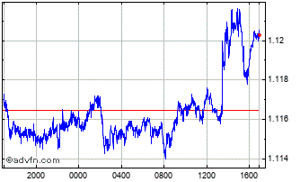 Intraday Canadian Dollar vs Australian Do Chart