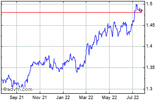 1 Year CAD vs BGN Chart