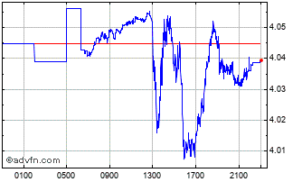 Intraday CAD vs BRL Chart
