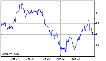 1 Year Canadian Dollar vs Brazil Real Chart