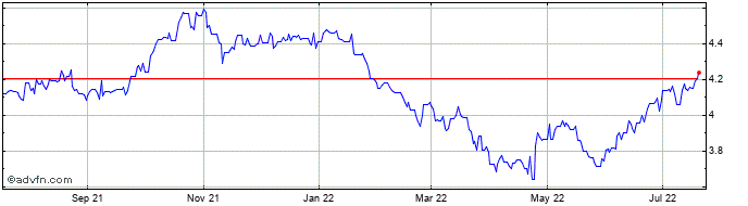 1 Year CAD vs BRL  Price Chart