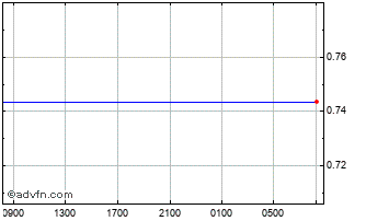 Intraday Canadian Dollar vs Swiss Franc Chart