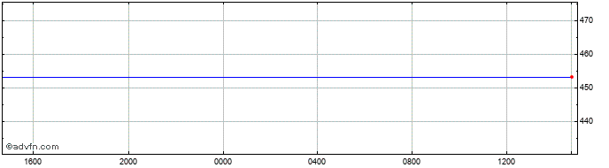 Intraday Canadian Dollar vs Costa Rica Co  Price Chart for 22/4/2021