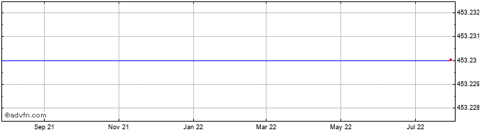 1 Year Canadian Dollar vs Costa Rica Co  Price Chart