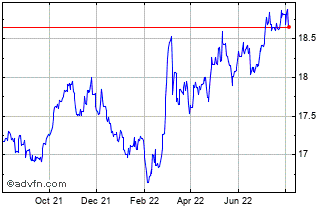 1 Year Canadian Dollar vs Czech Republi Chart