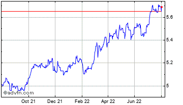 1 Year Canadian Dollar vs Danish Krone Chart