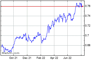 1 Year Canadian Dollar vs Euro Chart