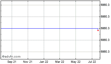 1 Year Canadian Dollar vs Guinea Republ Chart