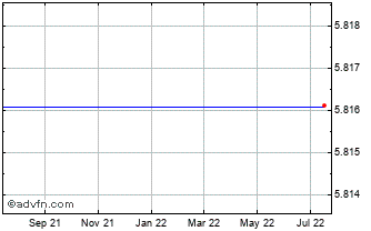 1 Year Canadian Dollar vs Guatemala Que Chart