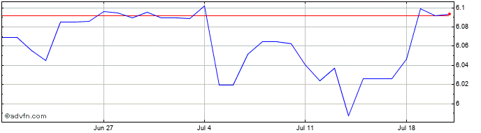 1 Month CAD vs HKD  Price Chart