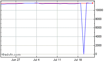 1 Month Canadian Dollar vs Indonesian Ru Chart