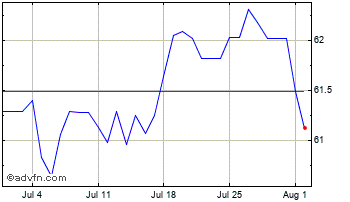 1 Month Canadian Dollar vs Indian Rupee Chart