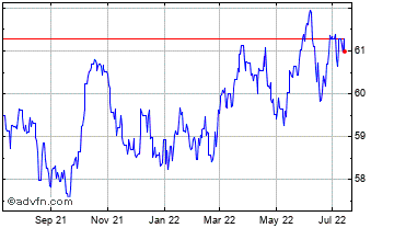 1 Year Canadian Dollar vs Indian Rupee Chart