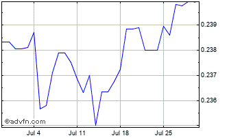 1 Month Canadian Dollar vs Kuwaiti Dinar Chart