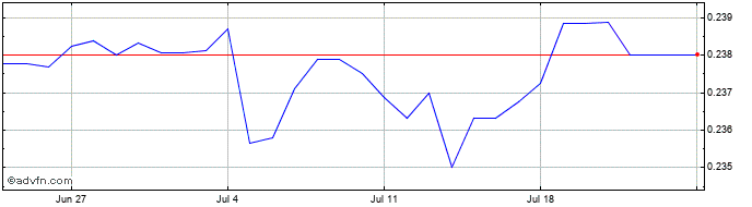 1 Month Canadian Dollar vs Kuwaiti Dinar  Price Chart