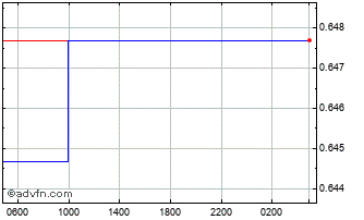 Intraday Canadian Dollar vs Cayman Island Chart