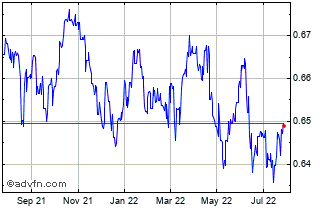 1 Year Canadian Dollar vs Cayman Island Chart