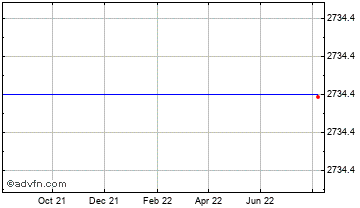 1 Year Canadian Dollar vs Madagascar Ar Chart