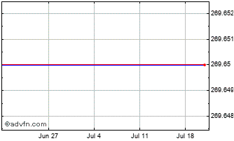 1 Month Canadian Dollar vs Mauritania Ou Chart