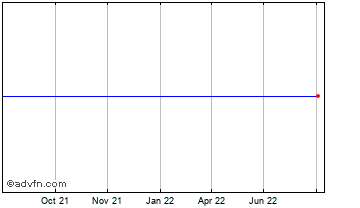 1 Year Canadian Dollar vs Mauritius Rup Chart