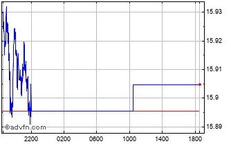 Intraday CAD vs MXN Chart