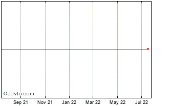 1 Year Canadian Dollar vs Namibia Dolla Chart