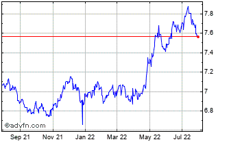 1 Year CAD vs NOK Chart