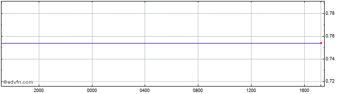 Intraday Canadian Dollar vs Panama Balboa  Price Chart for 24/10/2020