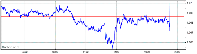 Intraday CAD vs SGD  Price Chart for 11/4/2021