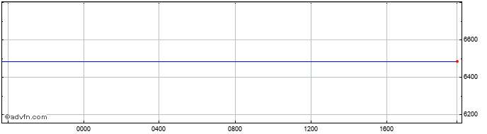 Intraday Canadian Dollar vs Sierra Leone   Price Chart for 23/4/2021