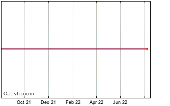 1 Year Canadian Dollar vs Swaziland Lil Chart