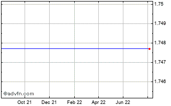 1 Year Canadian Dollar vs Tonga Isl Paa Chart