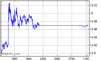 Intraday Canadian Dollar vs South African Chart