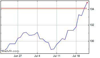 1 Month Swiss Franc vs Argentine Peso Chart