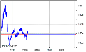 Intraday CHF vs AUD Chart