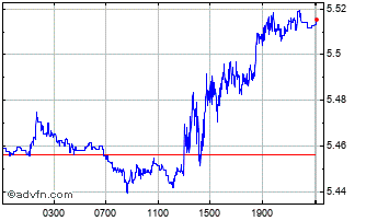 Intraday CHF vs BRL Chart