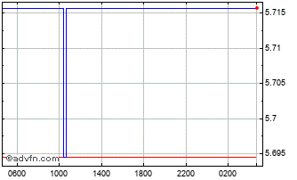 Intraday Swiss Franc vs Brazil Real Chart
