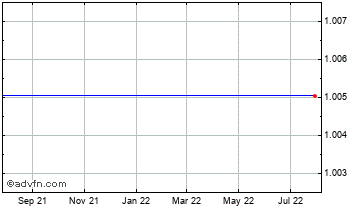 1 Year Swiss Franc vs Bahamas Dollar Chart