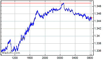 Intraday Swiss Franc vs Canadian Dollar Chart