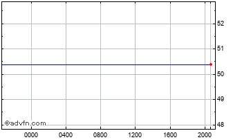 Intraday Swiss Franc vs Dominican Republi Chart