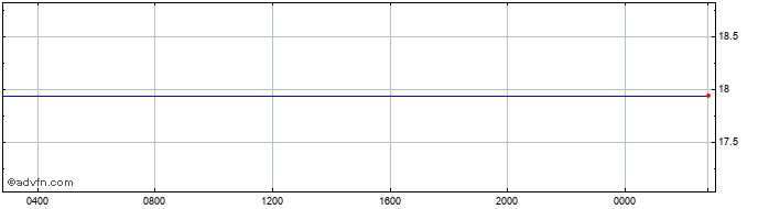 Intraday Swiss Franc vs Egyptian Pound  Price Chart for 30/10/2020