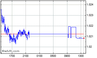 Intraday CHF vs Euro Chart