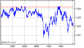 Intraday Swiss Franc vs Euro Chart