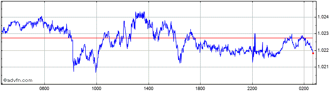 Intraday CHF vs Euro  Price Chart for 21/4/2021