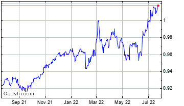 1 Year Swiss Franc vs Euro Chart