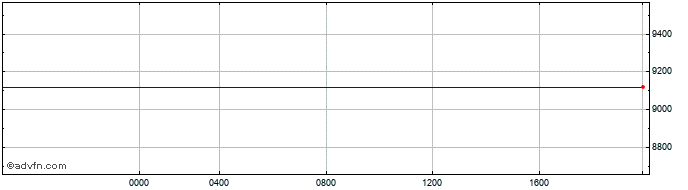 Intraday Swiss Franc vs Guinea Republic F  Price Chart for 03/7/2020
