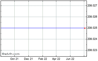 1 Year Swiss Franc vs Guyana Dollar Chart