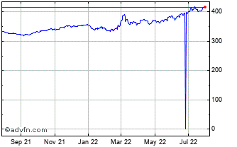 1 Year Swiss Franc vs Hungary Forint Chart