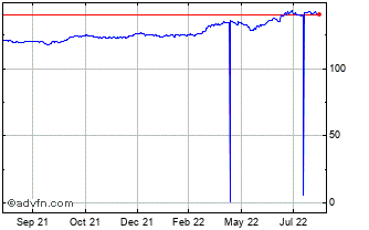1 Year Swiss Franc vs Japanese Yen Chart
