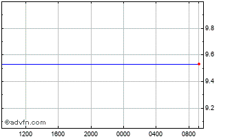 Intraday Swiss Franc vs Moroccan Dihram Chart